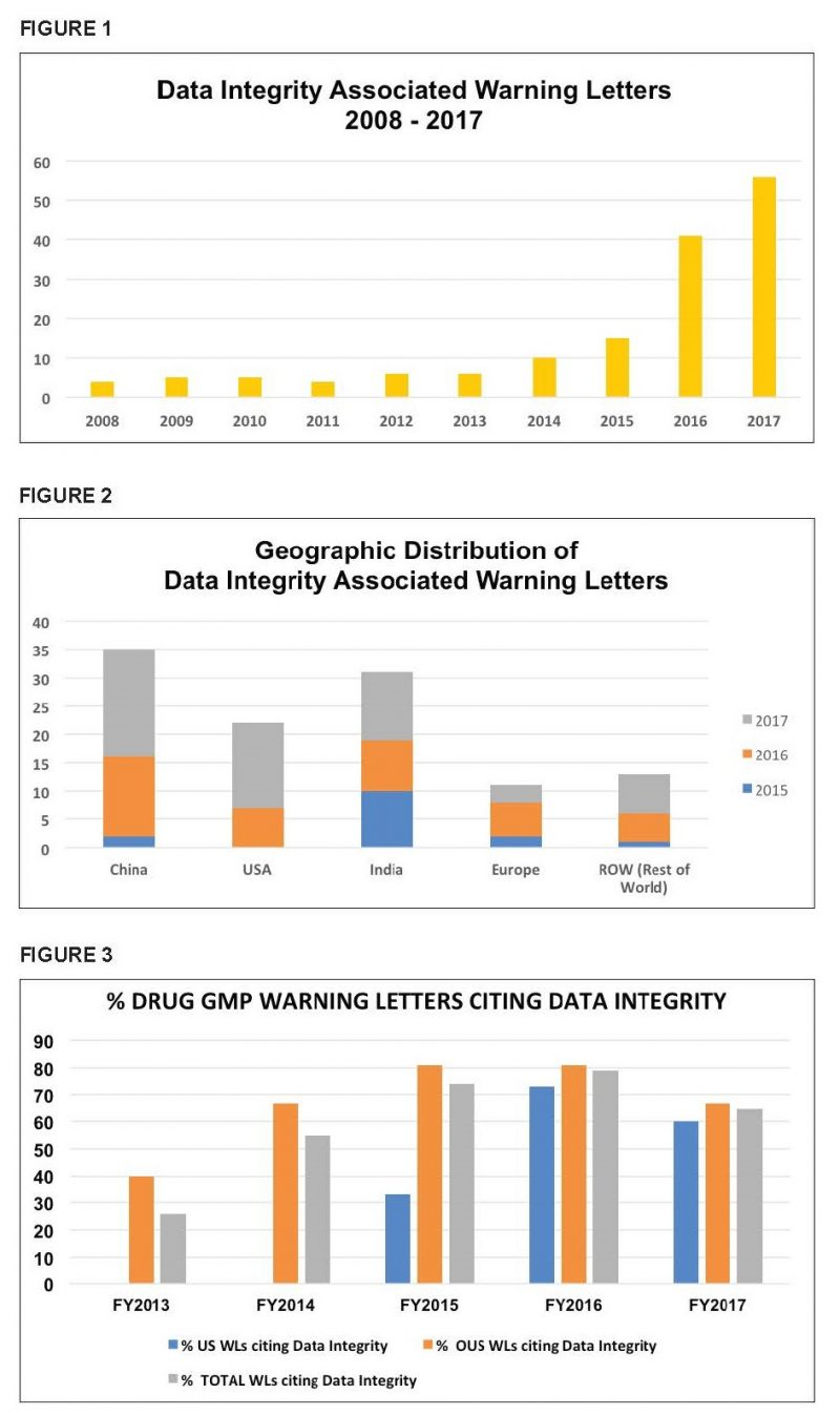 China, India, and the United States account for approximately 80% of all warning letters in this category over the past three calendar years. (See Figure 2)